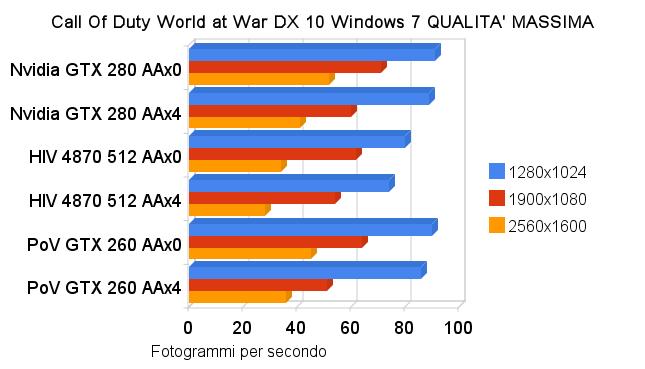 HIV Radeon 4870 512MB GDDR5