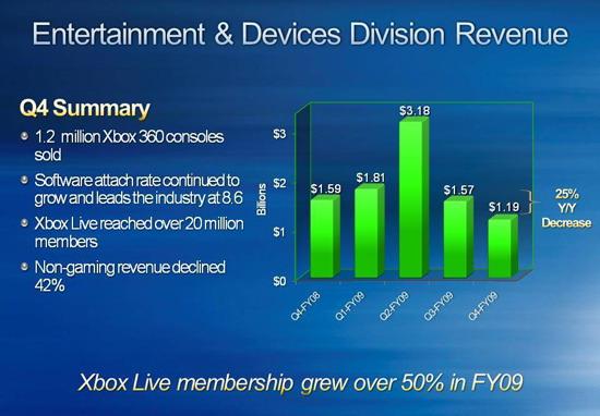 La divisione Xbox si riconferma in attivo, tutti i dati finanziari