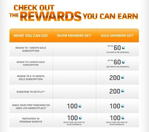 Dettagli sul programma pilota di reward di Xbox Live