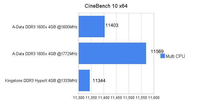 A-Data DDR3 1600X 4GB