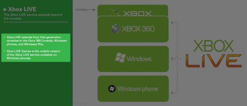 Xbox Live sui cellulari: è ufficiale