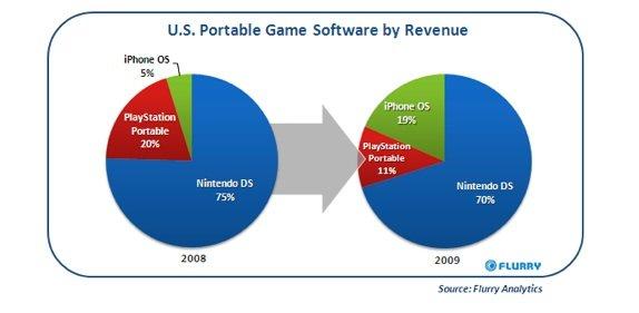 iPhone supera PSP in guadagni ricavati dalla vendita di videogiochi