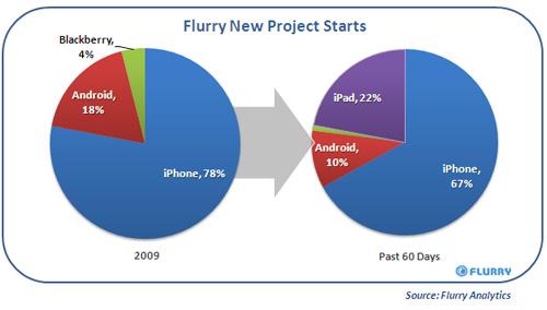 iPad irrompe nei progetti degli sviluppatori, battuto Android