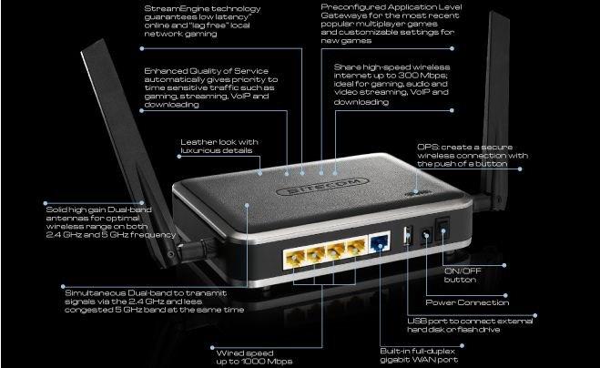 Sitecom presenta il Gaming Router II