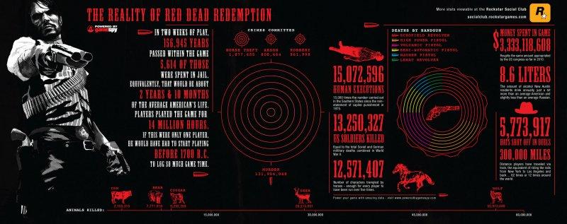 Le statistiche di Red Dead Redemption