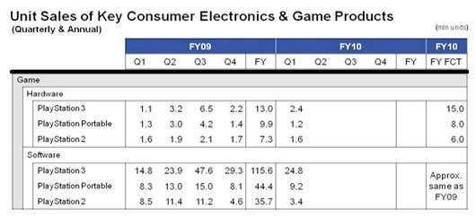 38 milioni di PS3, grande ripresa dal 2009