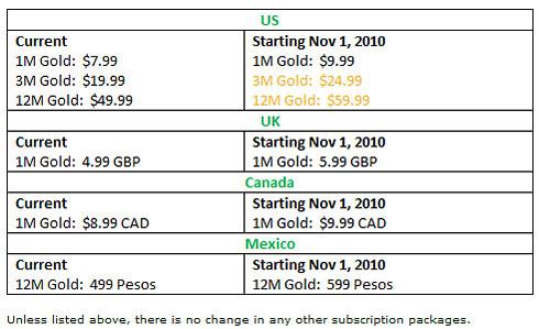 Microsoft alza i prezzi di Xbox Live in America e UK