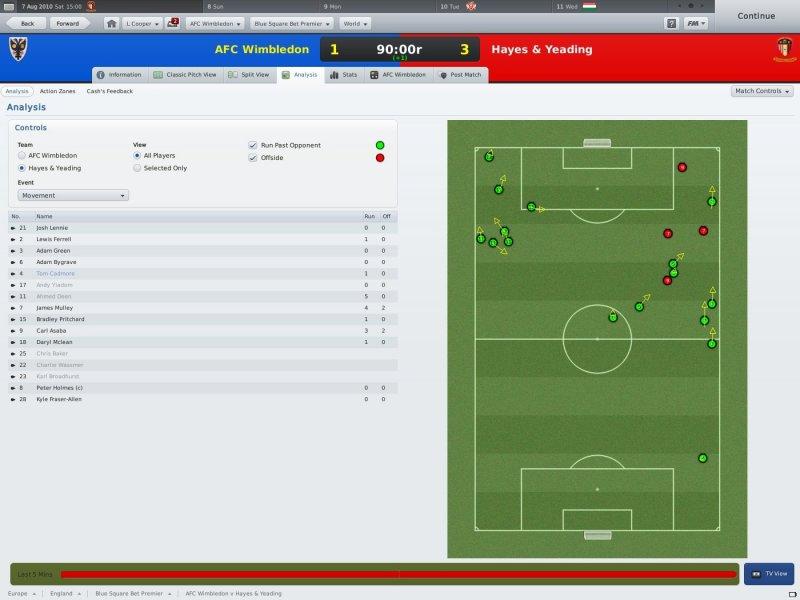 Le caratteristiche da social media di Football Manager 2011