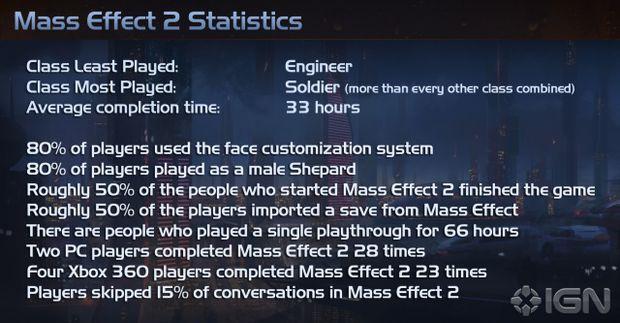L'83% degli Shepard creati in Mass Effect 2 sono maschi