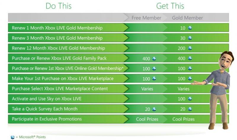 Le ricompense di Xbox Live: un riassunto