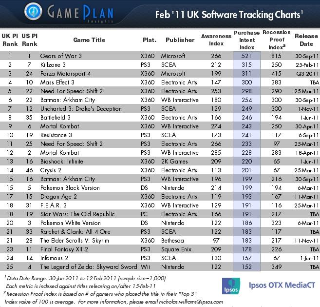 Gears of War 3 è il gioco più atteso secondo Ipsos in UK e USA