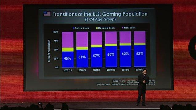 Reggie Fils-Aime e gli sviluppatori amatoriali, arriva il chiarimento