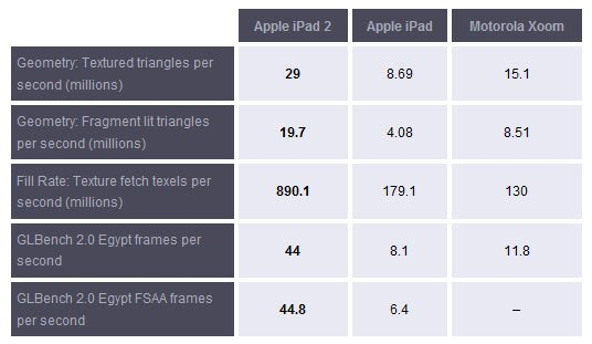 iPad 2, arrivano i primi benchmark