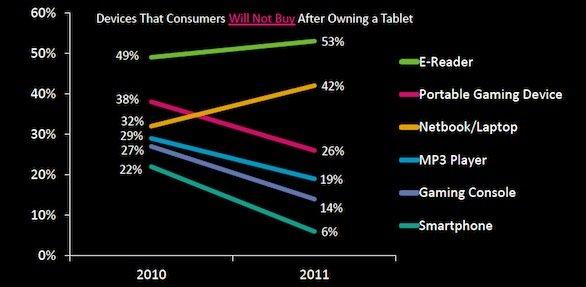 I tablet cannibalizzano i notebook ma non le console