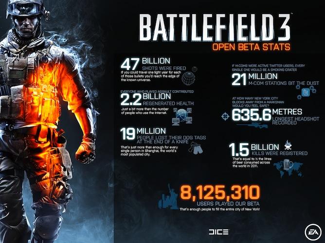 Battlefield 3 - I numeri della beta