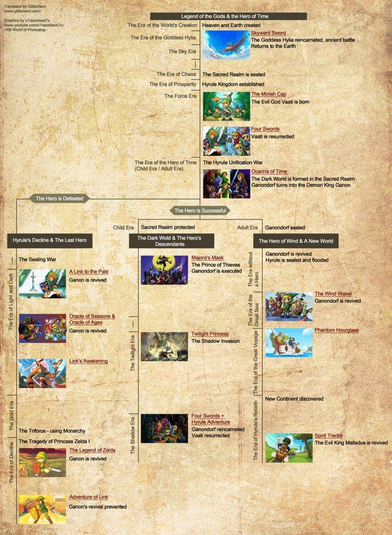 Finalmente svelata la timeline di The Legend of Zelda