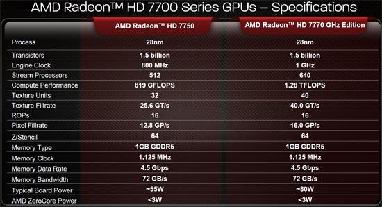 AMD lancia le Radeon HD 7770 e 7750