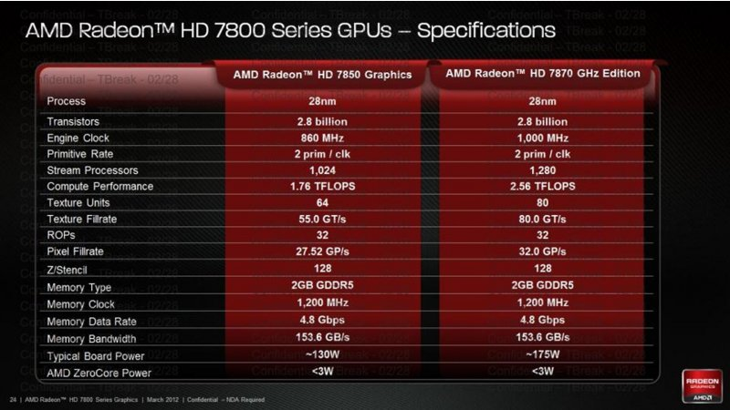 AMD Radeon HD 7870 e 7850
