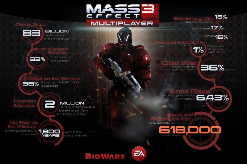 Mass Effect 3, rivelate le statistiche del multiplayer