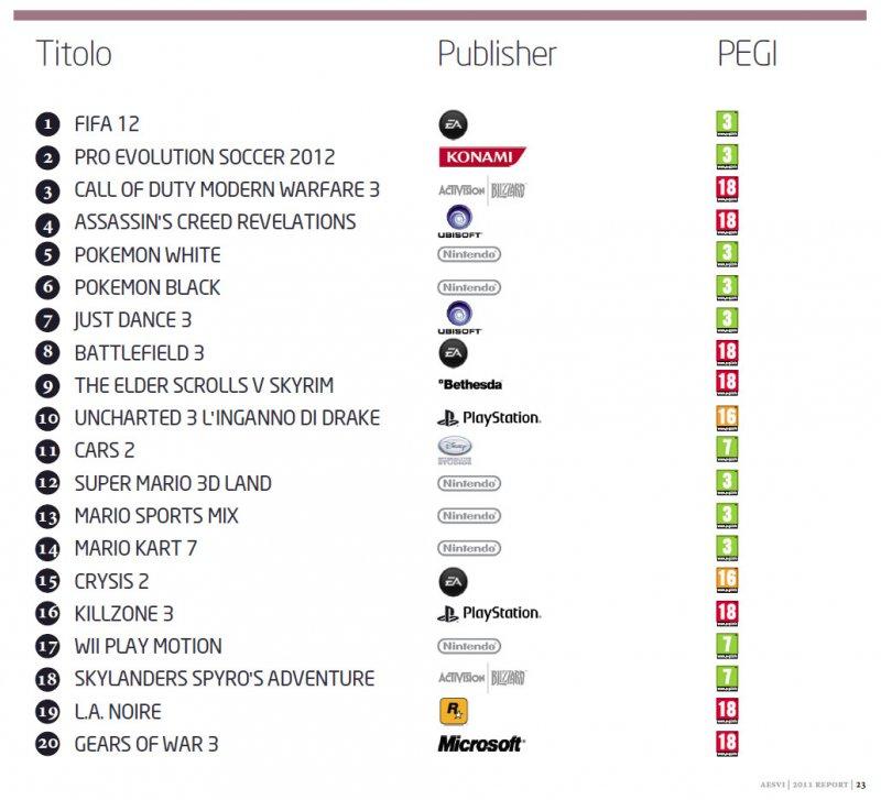 Industria italiana dei videogiochi per dummies