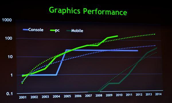 Nvidia: le GPU mobile supereranno Xbox 360 nel 2014
