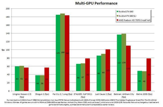 GeForce GTX 690 - I benchmark