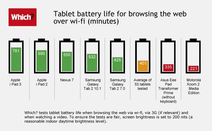 La batteria del nuovo iPad è la più performante fra i tablet