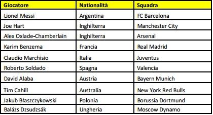 FIFA 13 - La lista dei campioni che rappresentano il nuovo capitolo della serie