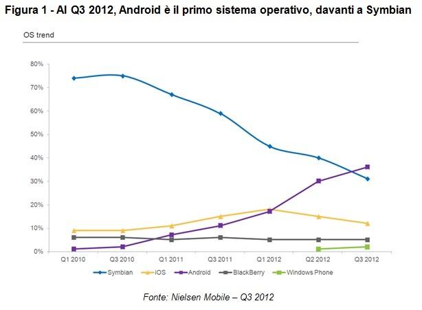 Android è il sistema operativo più diffuso tra gli smartphone in Italia