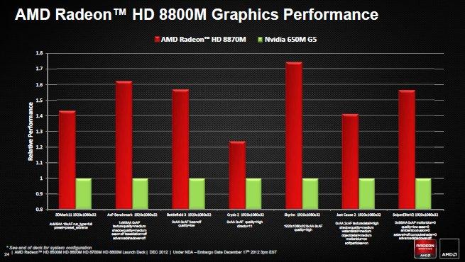 AMD pronta a lanciare la serie Radeon 8000, partendo dal mobile