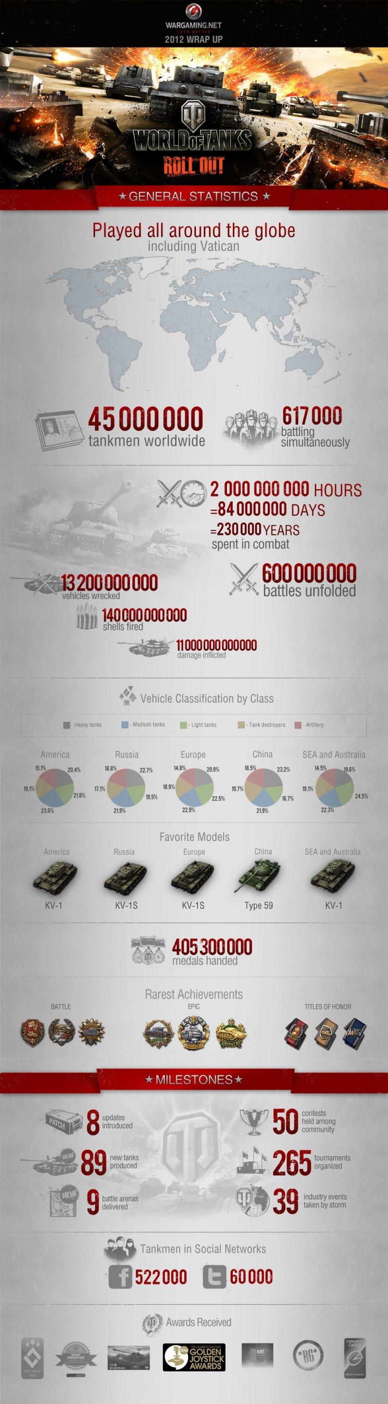 45 milioni di giocatori e tutti gli altri numeri di World of Tanks