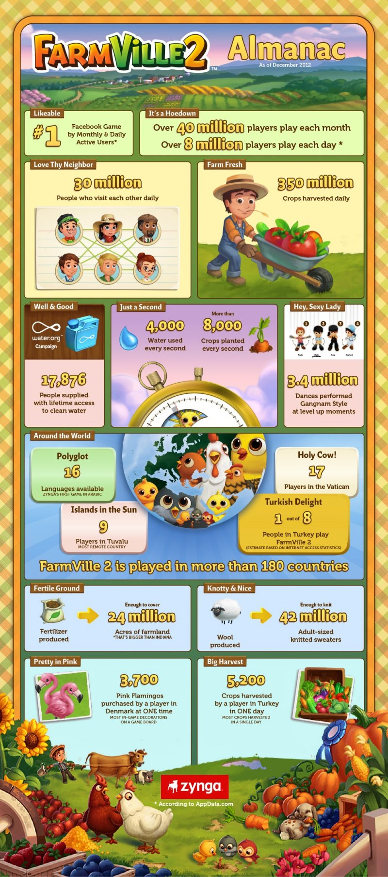 FarmVille 2 - Statistiche milionarie