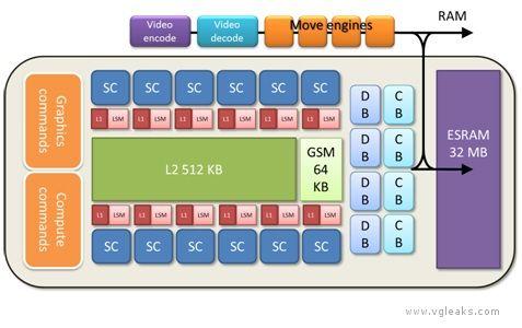 Xbox Next, gli ultimi rumor parlano di una GPU DirectX 11 da 800 MHz