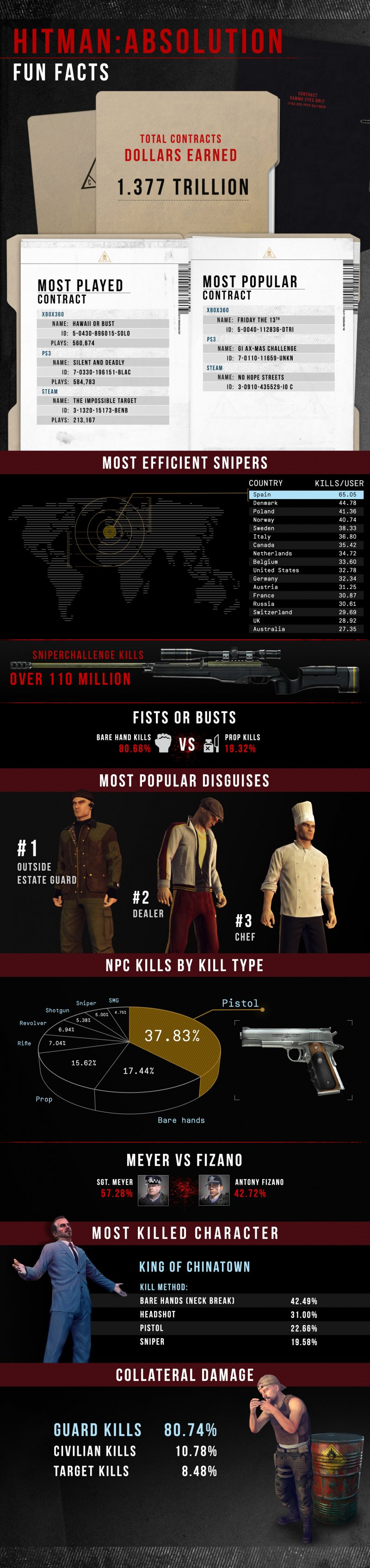 Hitman: Absolution - Un'immagine rivela i dati raccolti durante il multiplayer