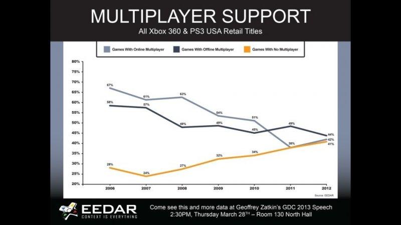 Secondo una rilevazione di EEDAR i giochi console si stanno allontanando dal multiplayer