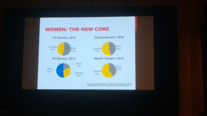 Il futuro dei videogiochi è femmina?