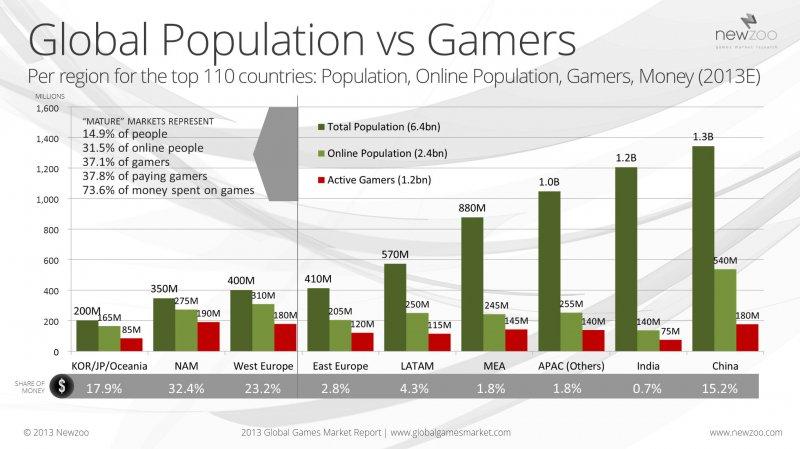 Il mercato mondiale dei videogame crescerà fino a 86,1 miliardi di dollari entro il 2016