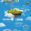 """Skylanders - Un'""""infografica"""" sugli straordinari numeri della serie"""