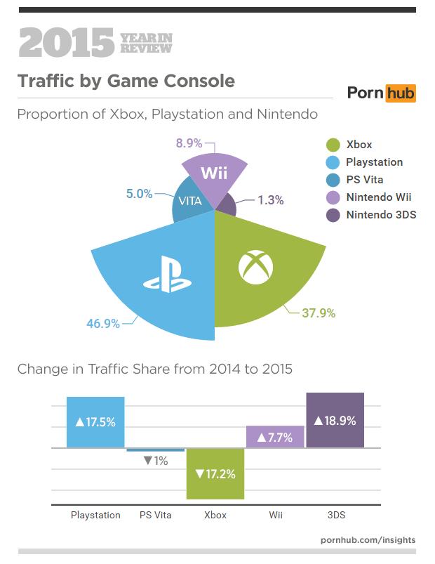 È PlayStation 4 la console da cui si accede maggiormente ai siti porno