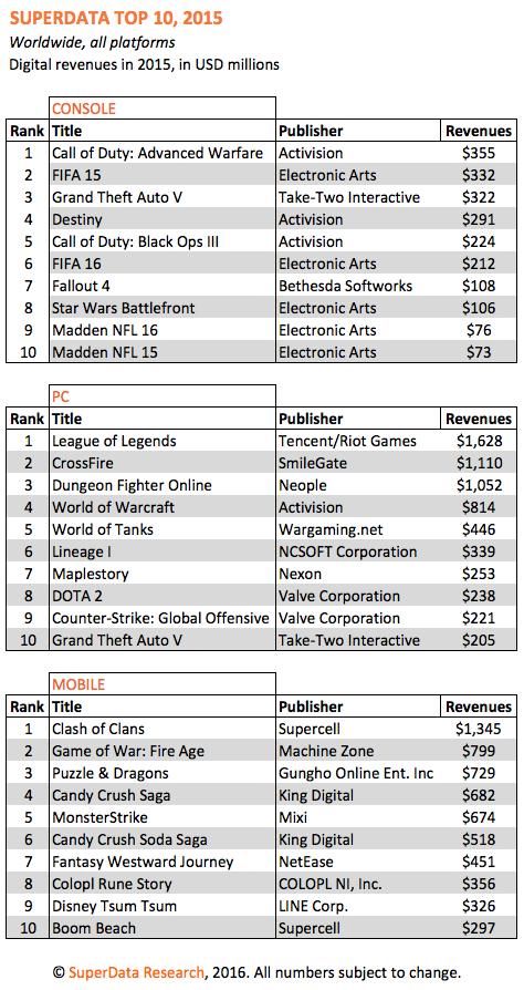 Nel 2015 I free-to-play Clash of Clans e Game of War hanno incassato più dei dieci giochi console più redditizi