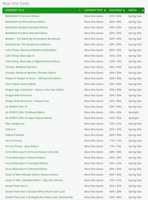 Iniziano i saldi primaverili di Xbox Live