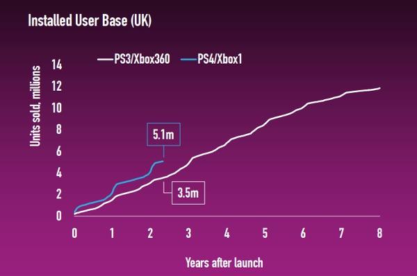 Più di 5,1 milioni di Xbox One e PlayStation 4 vendute nel Regno Unito