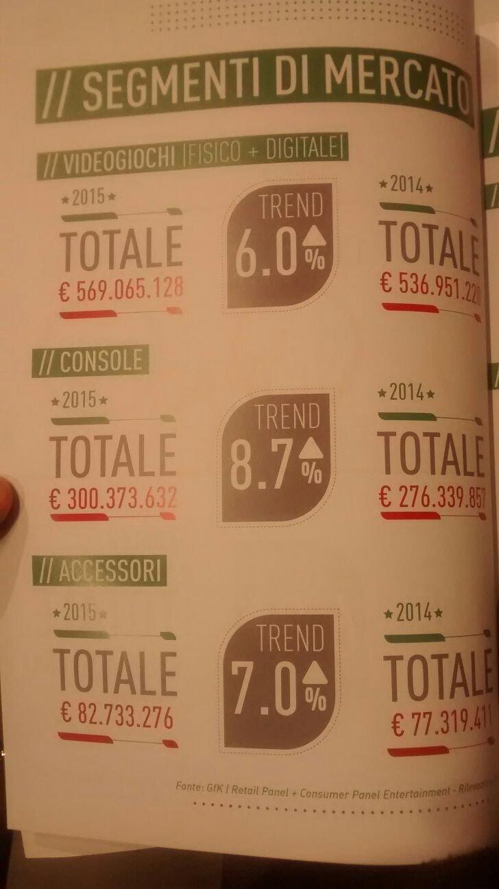 Incremento generale per il mercato videoludico italiano dal 2014 al 2015 e ricavi sui settori giochi, console e accessori