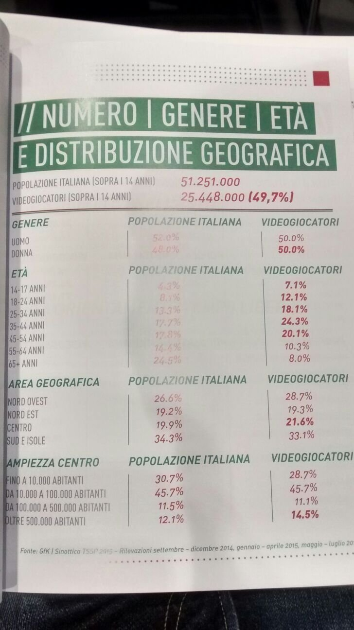 Oltre 25 milioni di videogiocatori in Italia, per la maggior parte compresi tra 35 e 44 anni e la metà sono donne