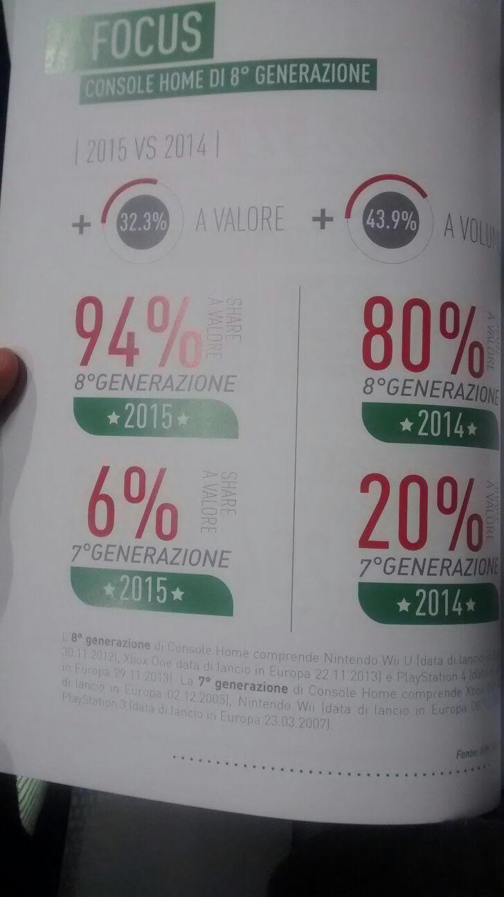 I dati dalla conferenza AESVI sul mercato italiano mostrano un incremento delle console di ottava generazione