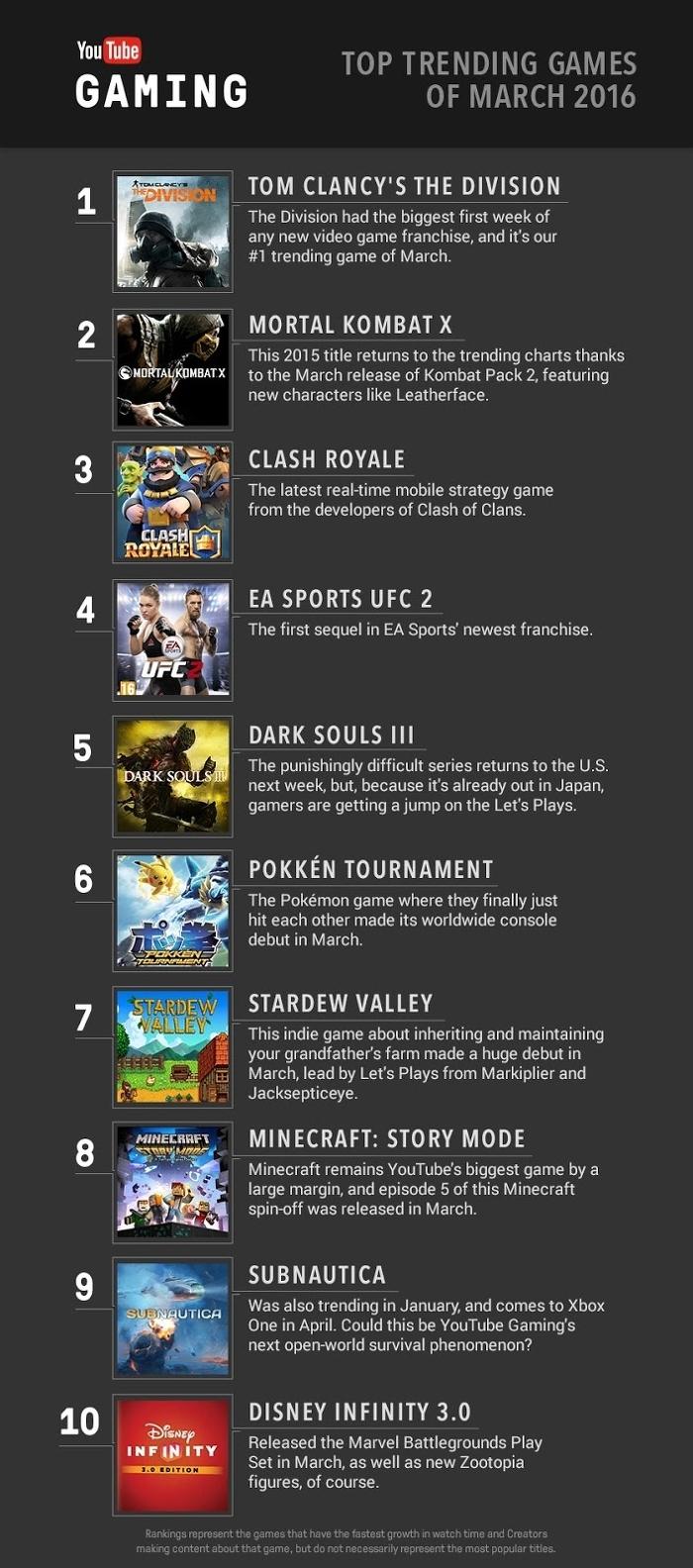 Tom Clancy's The Division è stato il gioco più popolare di marzo su YouTube