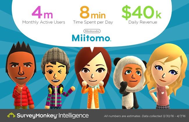4 milioni di utenti attivi e altri numeri impressionanti per Miitomo