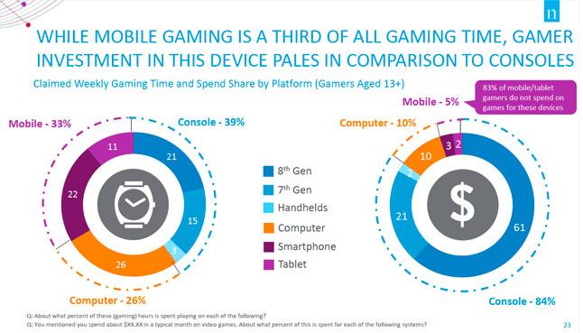 I giocatori console giocano anche con i titoli mobile, ma non ci spendono molto sopra