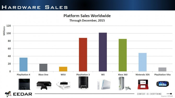 PlayStation 4 a 38 milioni di unità vendute, Xbox One oltre quota 20 milioni