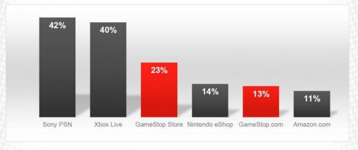 Quasi la metà dei clienti della catena GameStop acquistano digitale su PlayStation Network e Xbox Live